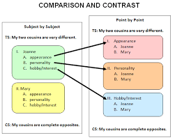 compare and contrast essay writing essay writing center compare and contrast essay writing