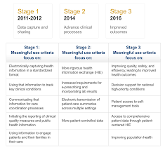 Meaningful Use Stages Chart Cchit Certifications Are History Now What
