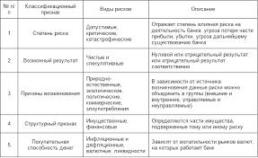 Управление рисками на примере ОАО Сбербанк России  Таблица 1 1 Классификационные признаки кредитных рисков