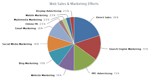 Highcharts Pie Chart Php Mysql Example Blue Flame