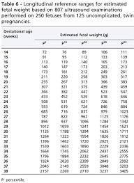 49 Competent Weight Chart For Twins