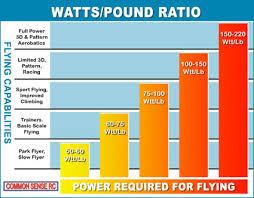 Rc Plane Prop Size Calculator