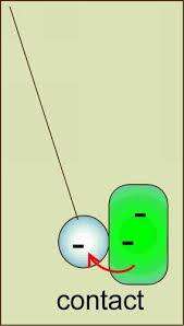 نتيجة بحث الصور عن électrisation par contact