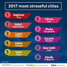 Uk Study Ranks Manila As Among Top 10 World S Most Stressful