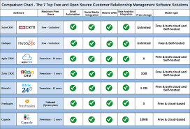 Crm Comparison Chart The 7 Top Free And Open Source Crm Software Solutions That