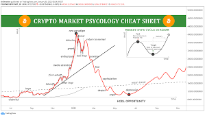 Predictions of a collapse of a speculative bubble in cryptocurrencies have been made by numerous experts in economics and financial markets. Bitcoin Psycology Cheat Sheet Popped The Bubble For Poloniex Btcusdt By Arshevelev Tradingview