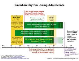 Circadian Rhythm Sleep Chart Provided By Kate Doyle