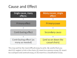 cause effect essay can you help me my homework please cause effect essay