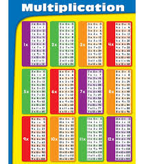 Multiplication Chart Grade 2 5