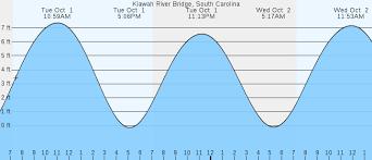Kiawah River Bridge Sc Tides Marineweather Net