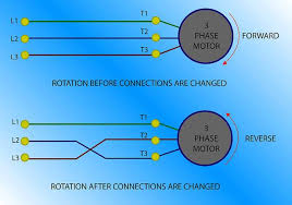 ac and dc motors industrial wiki odesie by tech transfer reversing rotation