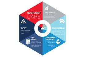 snp security customer experience snp cust experience customer care diagram