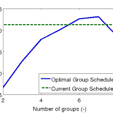 Current Transit Chart Evaluation Of Different Group Transit Schemes The Left