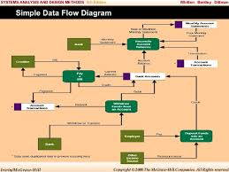 Flow Charts In System Analysis And Design System Analysis And Design Chap008