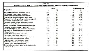 Improvement in Critical Thinking Dispositions of Undergraduate