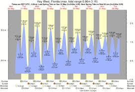 14 Elegant Ponce Inlet Tide Chart Gallery Percorsi Emotivi Com