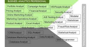 Digital Marketing Job Description Fascinating 48 Steps To Transition Your Career To Analytics Step 48 Identify