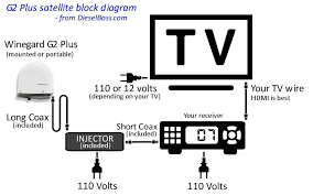 winegard satellite tv for truck drivers automatic stationary directv or bell connection diagram