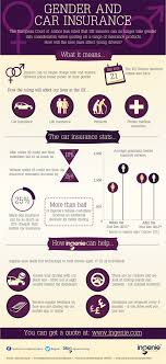 gender ruling infographic need financial quotes do it with first financial services insurance companiesinsurance quotescar insurance ukers