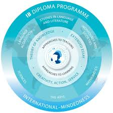 diploma programme haut lac international bilingual school about the international baccalaureate diploma programme