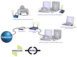 wired and wireless internet installation arco solutions picture