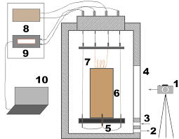 schematic of the laboratory high pressure shs reactor 1 video schematic of the laboratory high pressure shs reactor 1 video camera 2