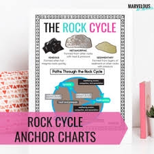 Rocks And Minerals Anchor Chart Rocks Anchor Chart Worksheets Teaching Resources Tpt