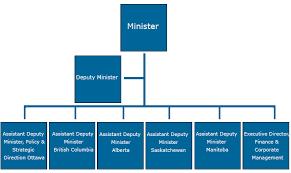 Government Of Alberta Organizational Chart About Western Economic Diversification Canada