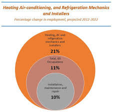Heating Air Conditioning And Refrigeration Mechanics And Installers Growing Need For Hvac Technicians Speedclean