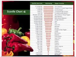 Scorpion Pepper Scoville Chart Scoville Scale
