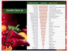 Trinidad Scorpion Scoville Chart Scoville Scale