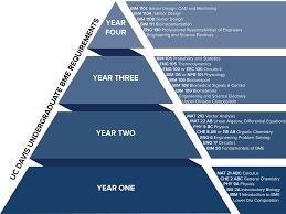 Uc Davis Ge Chart Biomedical Engineering Biomedical Engineering Programs