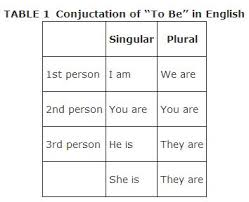 form of be verb the infinitive form