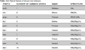 Chemical Nomenclature Chemistry Lifes