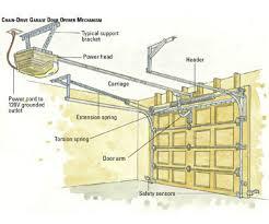 electric garage door openersHow To Install Electric Garage Door Opener I99 About Remodel