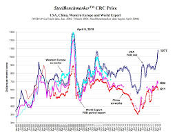 Shocker American Steel Prices Spiked In April Reason Com