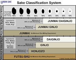 Sake Types Chart Sake Classifications Urbansake Com