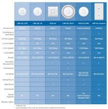 Ubiquiti Announces Ac1200 Access Point Smallnetbuilder