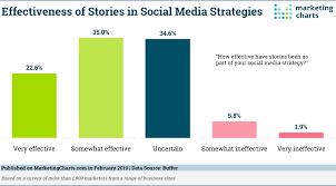 Chart On Social Media Stories Increasingly Becoming A Social Media Marketing