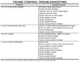 fuse box 98 ford ranger fuse free wiring diagrams readingrat net ford ranger cruise control buttons at Ford Ranger Cruise Control Diagram