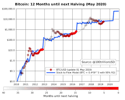 Bitcoin Halving Price Chart