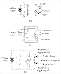 48 volt electric motor 36 volt dc motor hi speed dc motor 24 figure 12 4 a magnetic diagram that explains the operation of an electric dc motor the rotating magnet moves clockwise because like poles repel