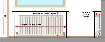 Radiator Covers Measuring Guides