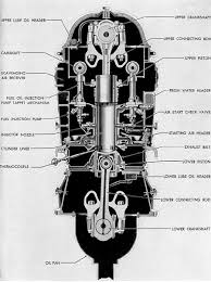 submarine main propulsion diesels chapter 3 figure 3 34 cross section of f m 38d 8 1 8 engine