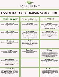 Plant Therapy Synergy Comparison Chart Essential Oil