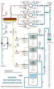refrigeration provision piping diagram hermawan s blog refrigeration provision piping diagram
