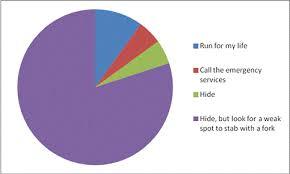 Gaming Pie Charts Thomas Welsh
