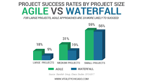 2019 UPDATE] Agile Project Success Rates 2X Higher Than Waterfall
