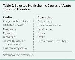 Normal Troponin Levels Chart Acute Coronary Syndrome Diagnostic Evaluation American