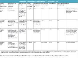 Ask Dis Benzodiazepine Comparison Chart